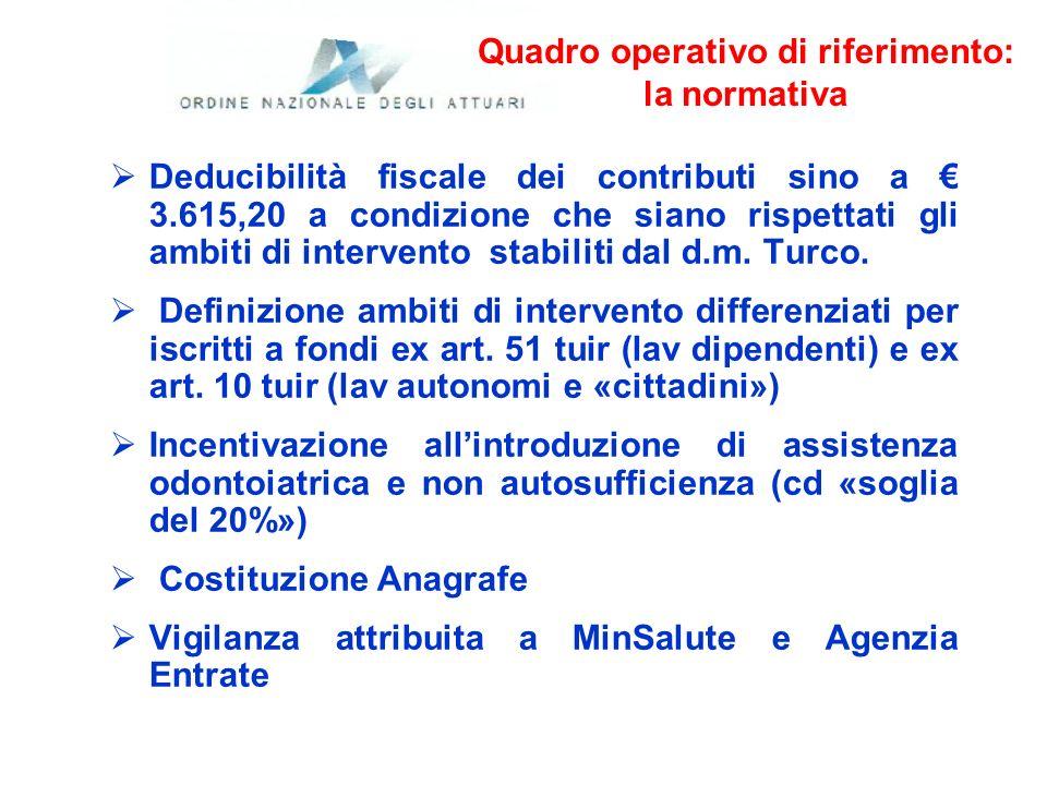 Quadro operativo di riferimento: la normativa Deducibilità fiscale dei contributi sino a 3.615,20 a condizione che siano rispettati gli ambiti di inte