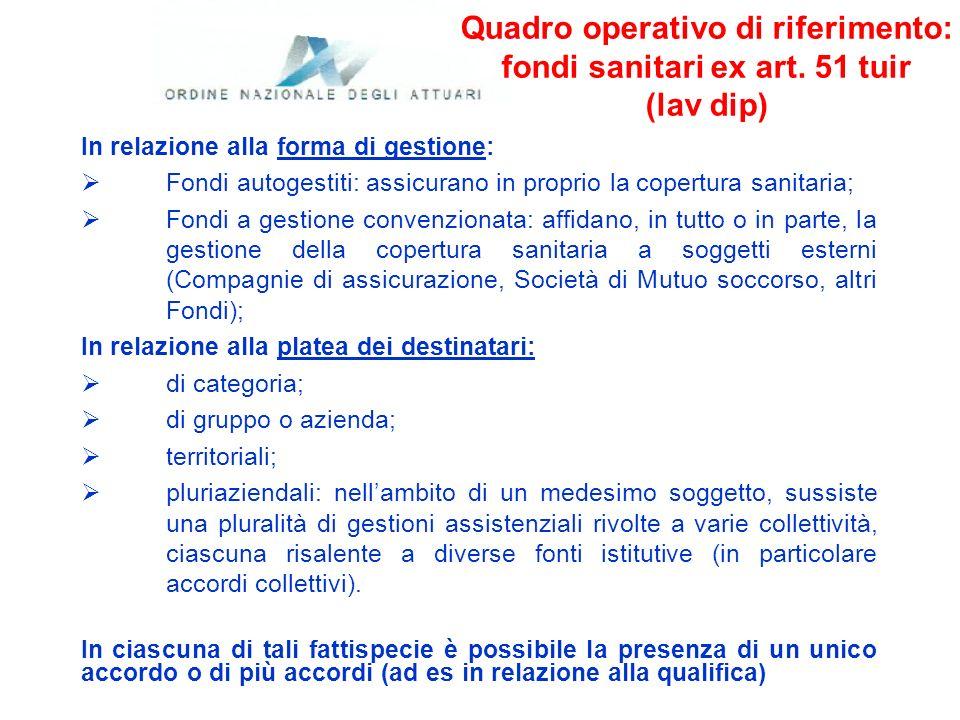 Quadro operativo di riferimento: fondi sanitari ex art. 51 tuir (lav dip) In relazione alla forma di gestione: Fondi autogestiti: assicurano in propri