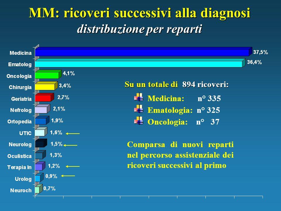MM: ricoveri successivi alla diagnosi distribuzione per reparti Su un totale di 894 ricoveri: Medicina: n° 335 Ematologia: n° 325 Oncologia: n° 37 Com