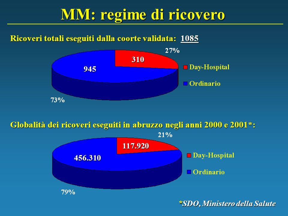 MM: regime di ricovero Ricoveri totali eseguiti dalla coorte validata: 1085 310 945 Globalità dei ricoveri eseguiti in abruzzo negli anni 2000 e 2001*