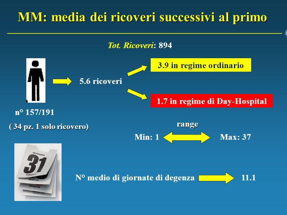 MM: media dei ricoveri successivi al primo 5.6 ricoveri 3.9 in regime ordinario 1.7 in regime di Day-Hospital Min: 1Max: 37 N° medio di giornate di de