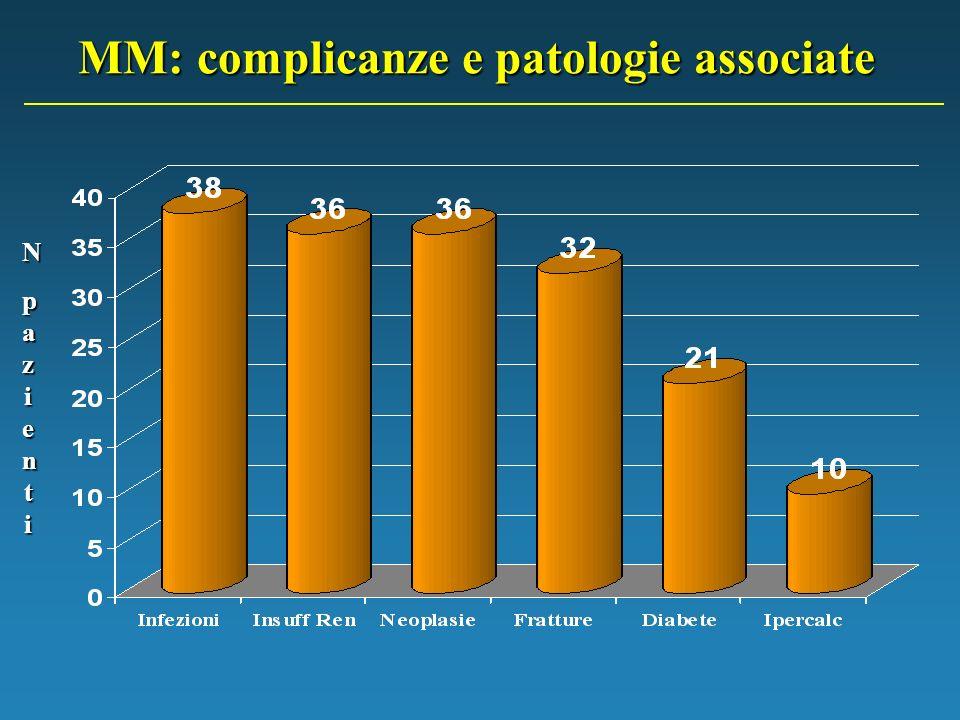 MM: complicanze e patologie associate N NNpazientipazientiNNpazientipazienti