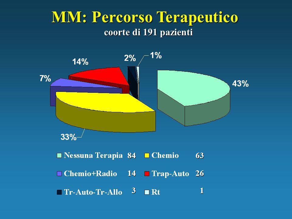 MM: Percorso Terapeutico coorte di 191 pazienti 84 14 3 63 26 1