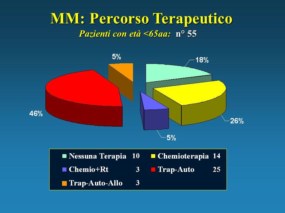 MM: Percorso Terapeutico 10 3 3 Pazienti con età <65aa: n° 55 14 25