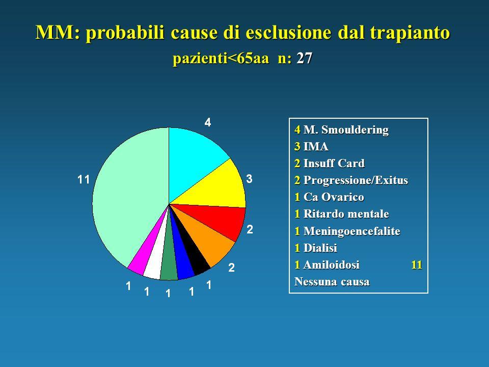 4 M. Smouldering 3 IMA 2 Insuff Card 2 Progressione/Exitus 1 Ca Ovarico 1 Ritardo mentale 1 Meningoencefalite 1 Dialisi 1 Amiloidosi 11 Nessuna causa