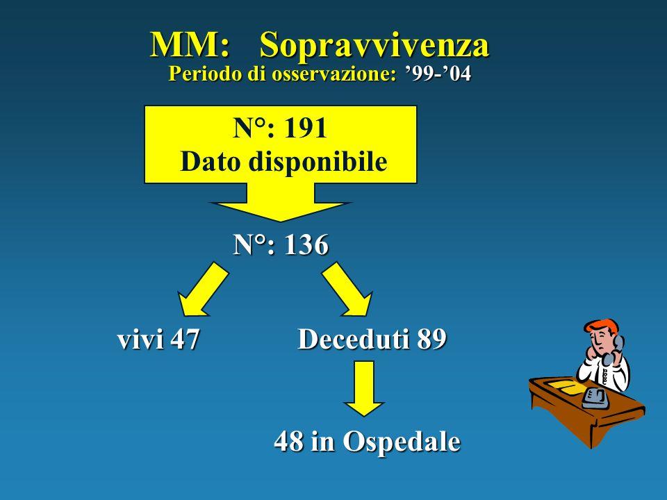 MM: Sopravvivenza N°: 191 Dato disponibile N°: 136 vivi 47 Deceduti 89 Periodo di osservazione: 99-04 48 in Ospedale