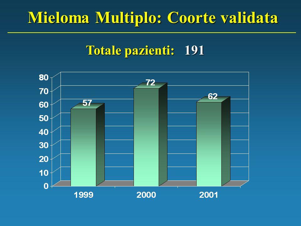 MM: regime di ricovero per i reparti con maggiore affluenza 85% 15% 50% 95%74%
