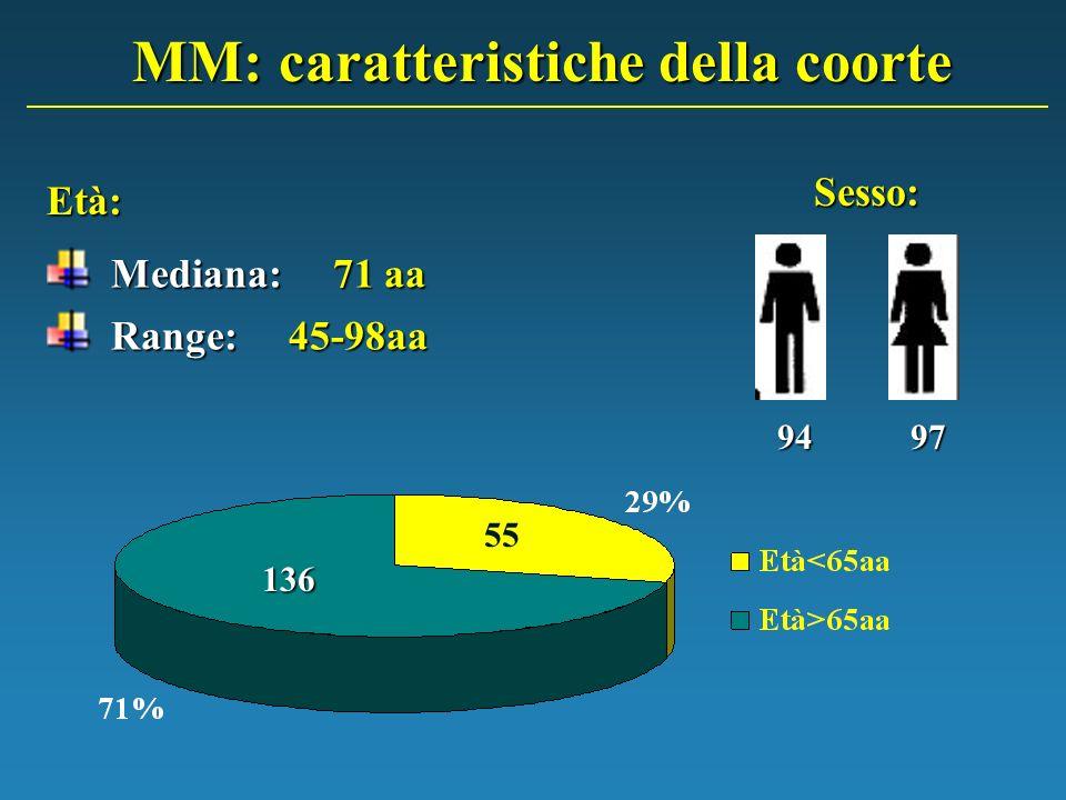 MM: caratteristiche della coorte Mediana: 71 aa Mediana: 71 aa Range: 45-98aa Range: 45-98aa 9497 Età: Sesso: 55 136