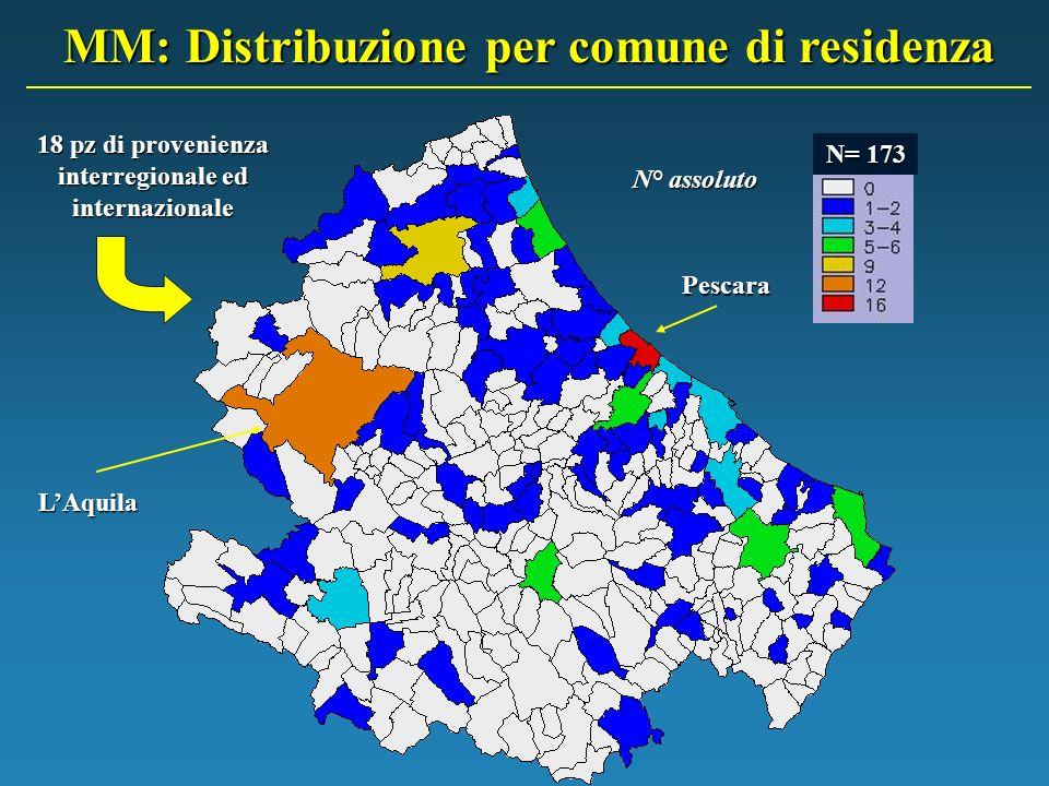 N=173 Tasso: n° pazienti/1000ab MM: Distribuzione per comune di residenza