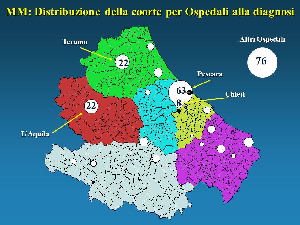 Pescara Chieti Teramo LAquila Altri Ospedali 63 22 8 76 MM: Distribuzione della coorte per Ospedali alla diagnosi