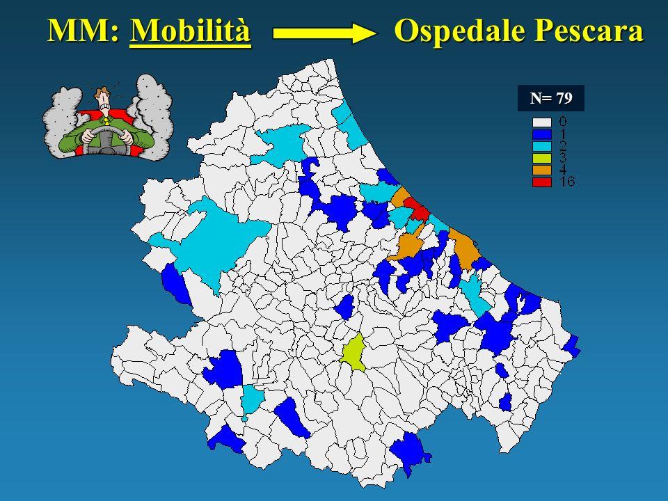 MM Mobilità: Ospedale Teramo N= 22