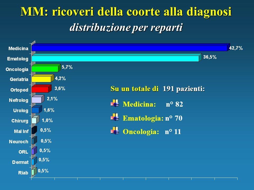 MM: ricoveri della coorte alla diagnosi distribuzione per reparti Medicina: n° 82 Ematologia: n° 70 Oncologia: n° 11 Su un totale di 191 pazienti: