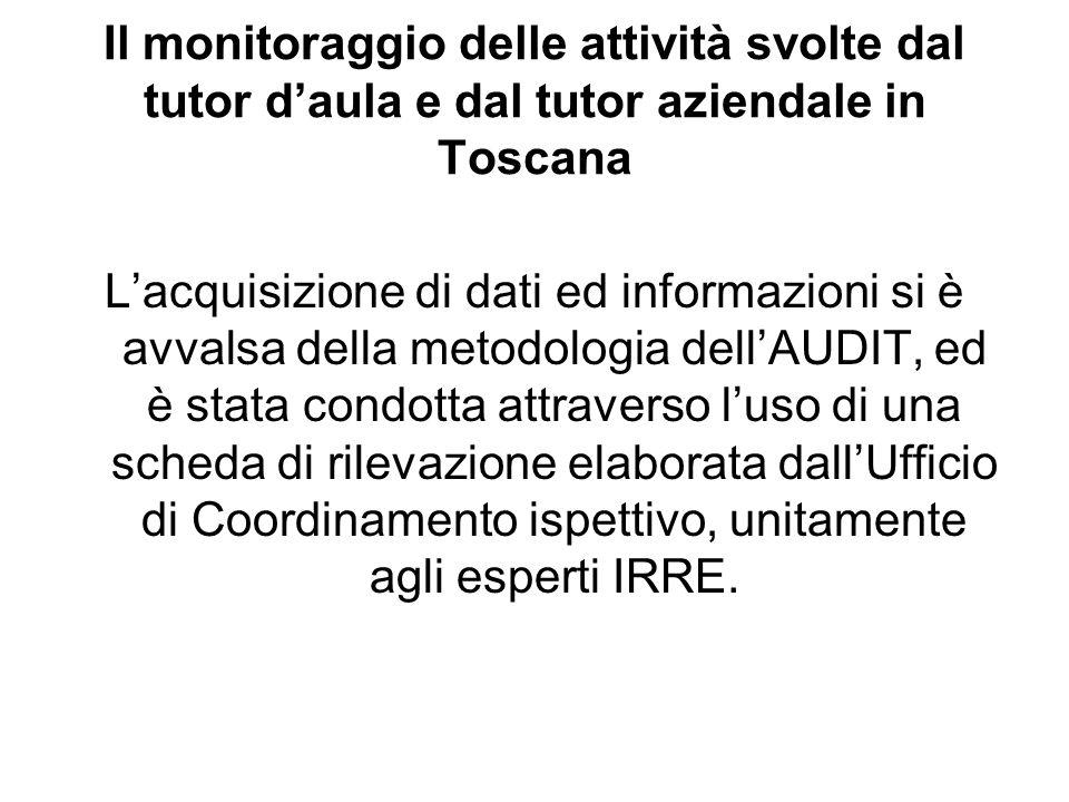 Il monitoraggio delle attività svolte dal tutor daula e dal tutor aziendale in Toscana Lacquisizione di dati ed informazioni si è avvalsa della metodologia dellAUDIT, ed è stata condotta attraverso luso di una scheda di rilevazione elaborata dallUfficio di Coordinamento ispettivo, unitamente agli esperti IRRE.
