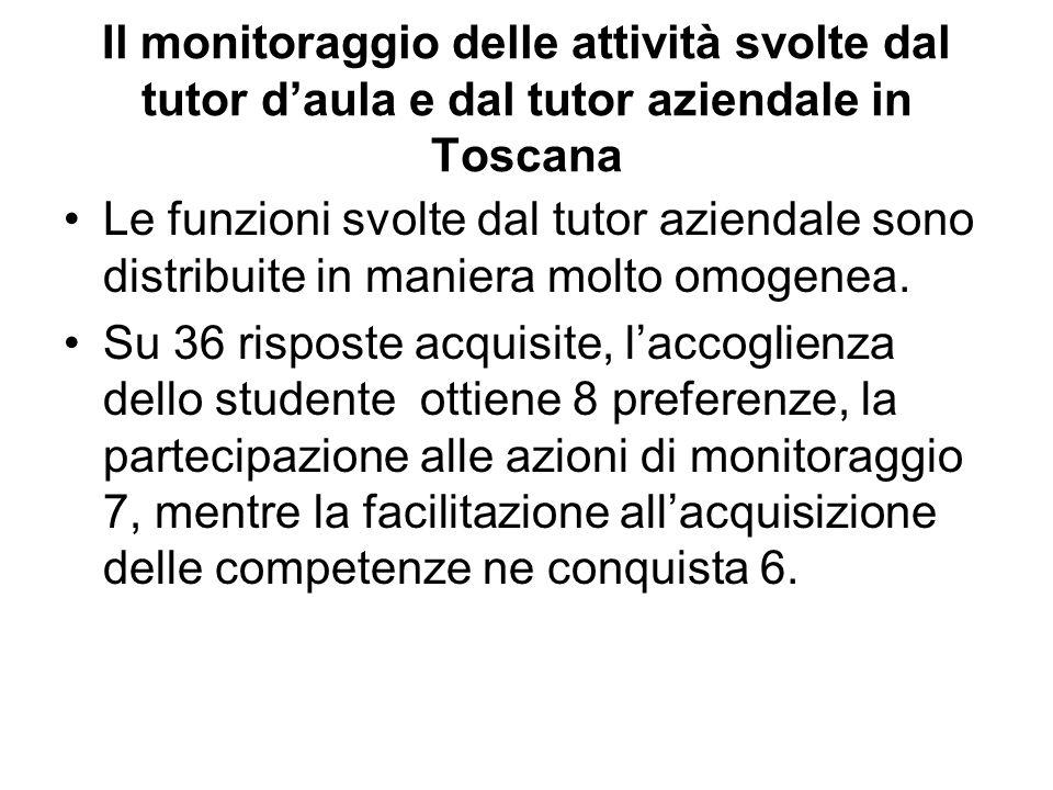 Il monitoraggio delle attività svolte dal tutor daula e dal tutor aziendale in Toscana Le funzioni svolte dal tutor aziendale sono distribuite in maniera molto omogenea.