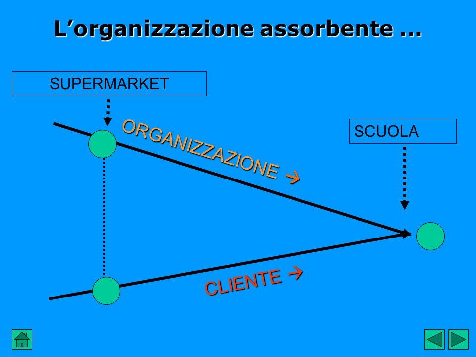 Lorganizzazione assorbente... CLIENTE CLIENTE ORGANIZZAZIONE ORGANIZZAZIONE SCUOLASUPERMARKET