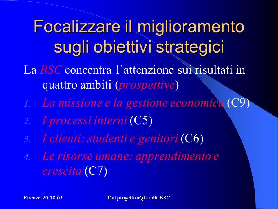 Firenze, 20.10.05Dal progetto aQUa alla BSC Focalizzare il miglioramento sugli obiettivi strategici La BSC concentra lattenzione sui risultati in quattro ambiti (prospettive) 1.