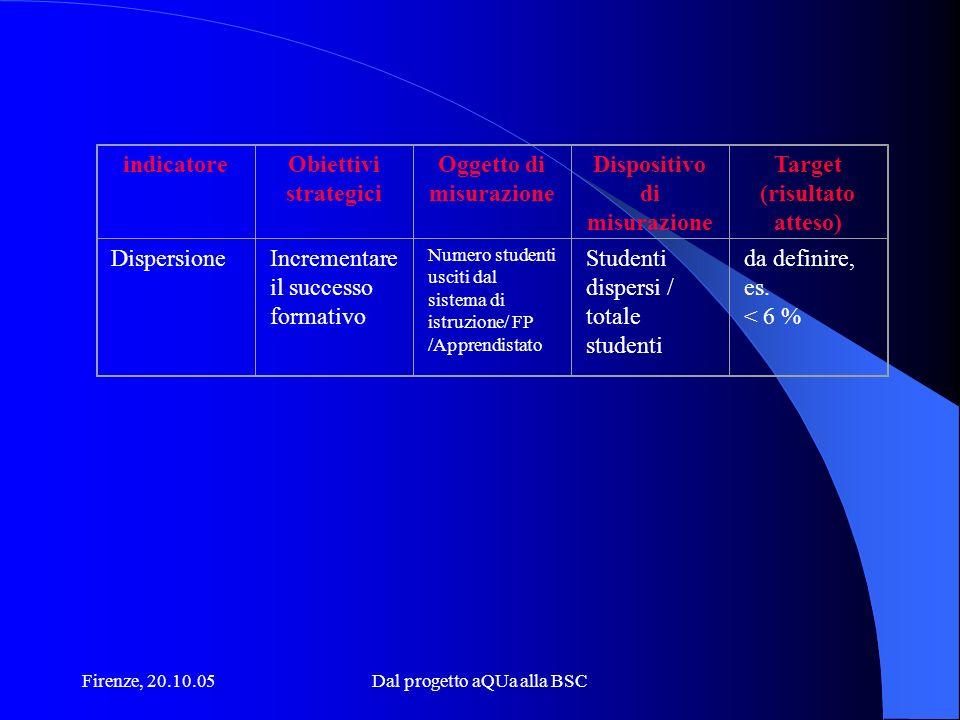 Firenze, 20.10.05Dal progetto aQUa alla BSC indicatoreObiettivi strategici Oggetto di misurazione Dispositivo di misurazione Target (risultato atteso)