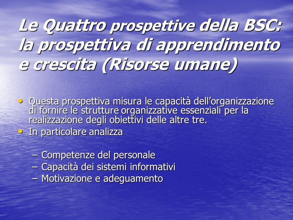 Le Quattro prospettive della BSC: la prospettiva di apprendimento e crescita (Risorse umane) Questa prospettiva misura le capacità dellorganizzazione