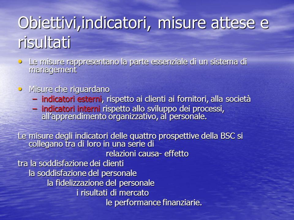 Obiettivi,indicatori, misure attese e risultati Le misure rappresentano la parte essenziale di un sistema di management Le misure rappresentano la par
