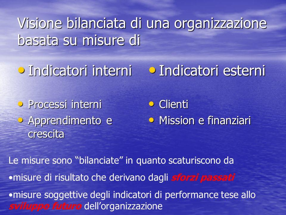 Visione bilanciata di una organizzazione basata su misure di Indicatori interni Indicatori interni Processi interni Processi interni Apprendimento e c