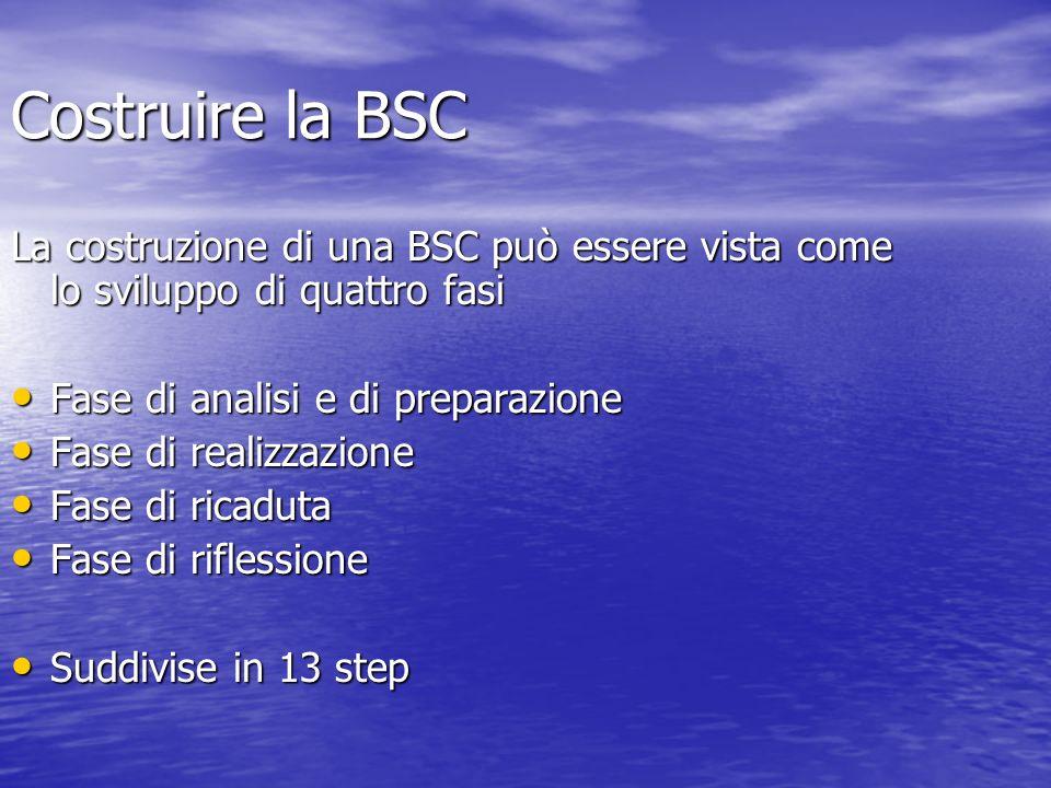 Costruire la BSC La costruzione di una BSC può essere vista come lo sviluppo di quattro fasi Fase di analisi e di preparazione Fase di analisi e di pr