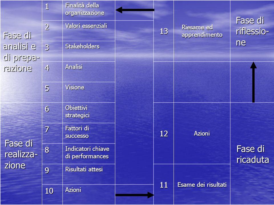 Fase di analisi e di prepa- razione 1 Finalità della organizzazione 13 Riesame ed apprendimento Fase di riflessio- ne 2 Valori essenziali 3Stakeholder