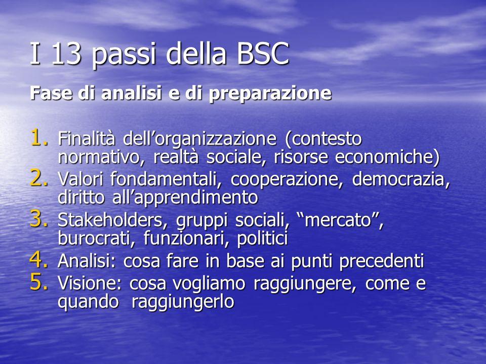 I 13 passi della BSC Fase di analisi e di preparazione 1. Finalità dellorganizzazione (contesto normativo, realtà sociale, risorse economiche) 2. Valo