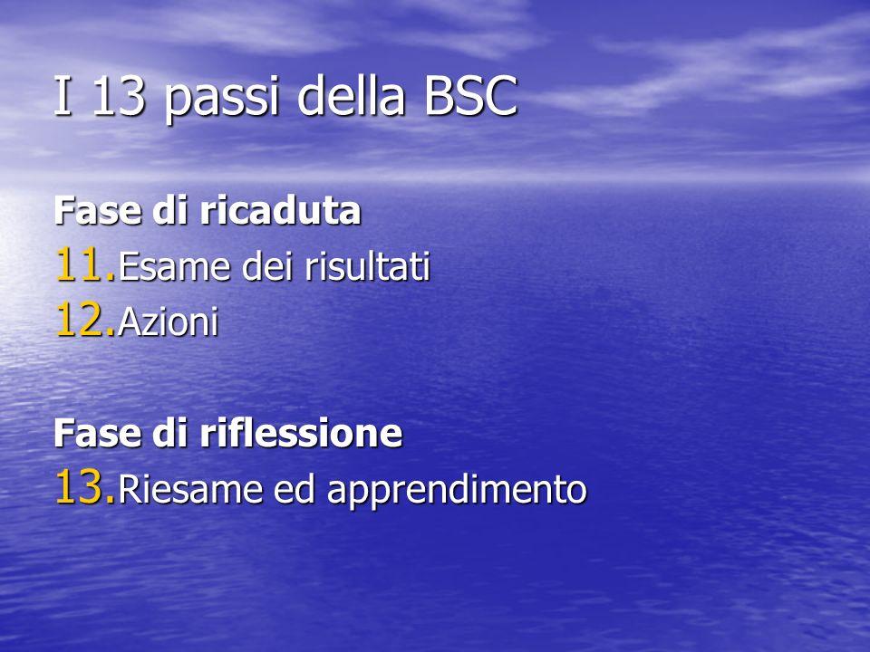 I 13 passi della BSC Fase di ricaduta 11. Esame dei risultati 12. Azioni Fase di riflessione 13. Riesame ed apprendimento