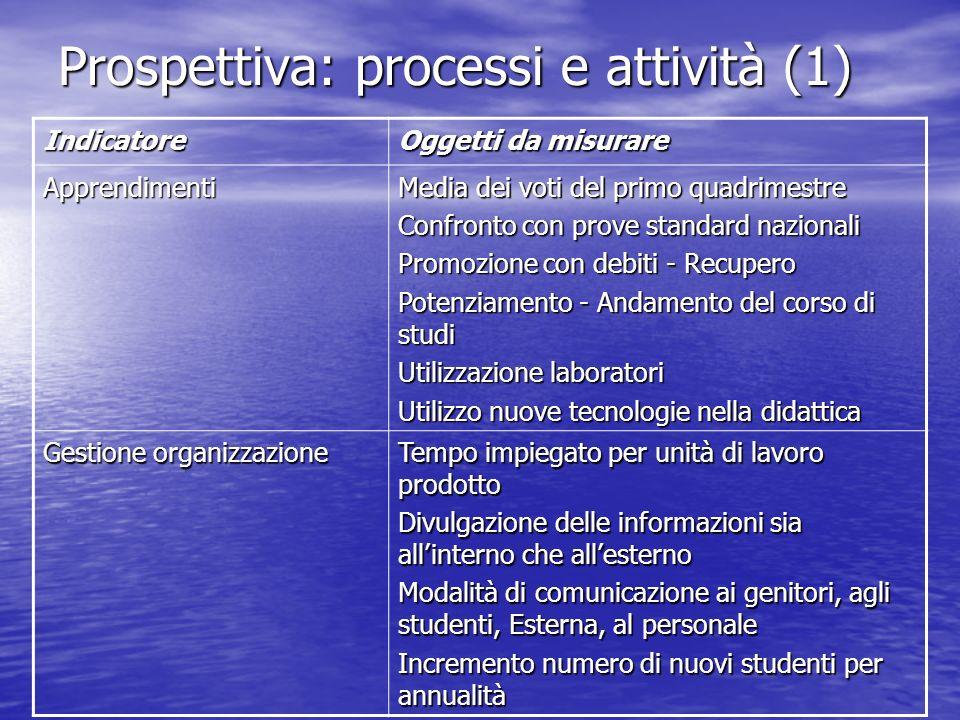 Prospettiva: processi e attività (1) Indicatore Oggetti da misurare Apprendimenti Media dei voti del primo quadrimestre Confronto con prove standard n