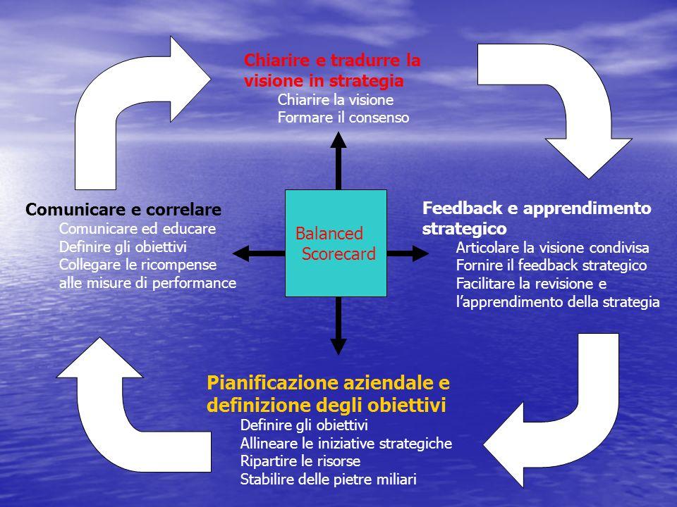 Chiarire e tradurre la visione in strategia Chiarire la visione Formare il consenso Pianificazione aziendale e definizione degli obiettivi Definire gl