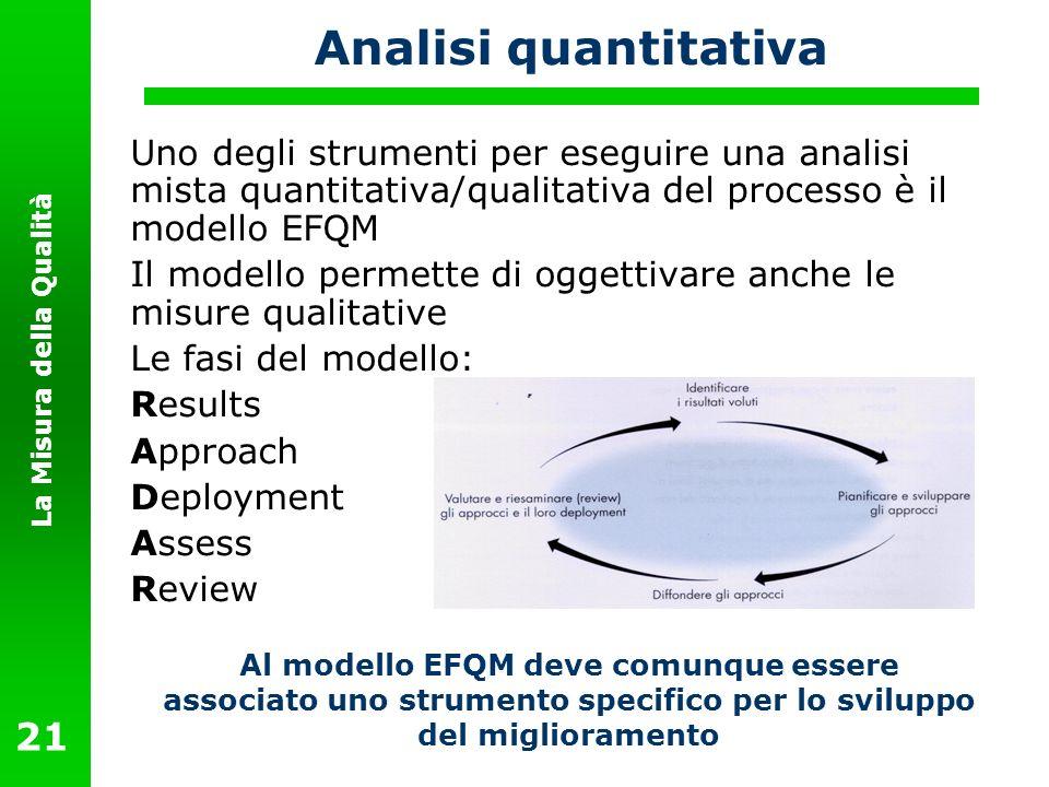La Misura della Qualità 21 Analisi quantitativa Uno degli strumenti per eseguire una analisi mista quantitativa/qualitativa del processo è il modello