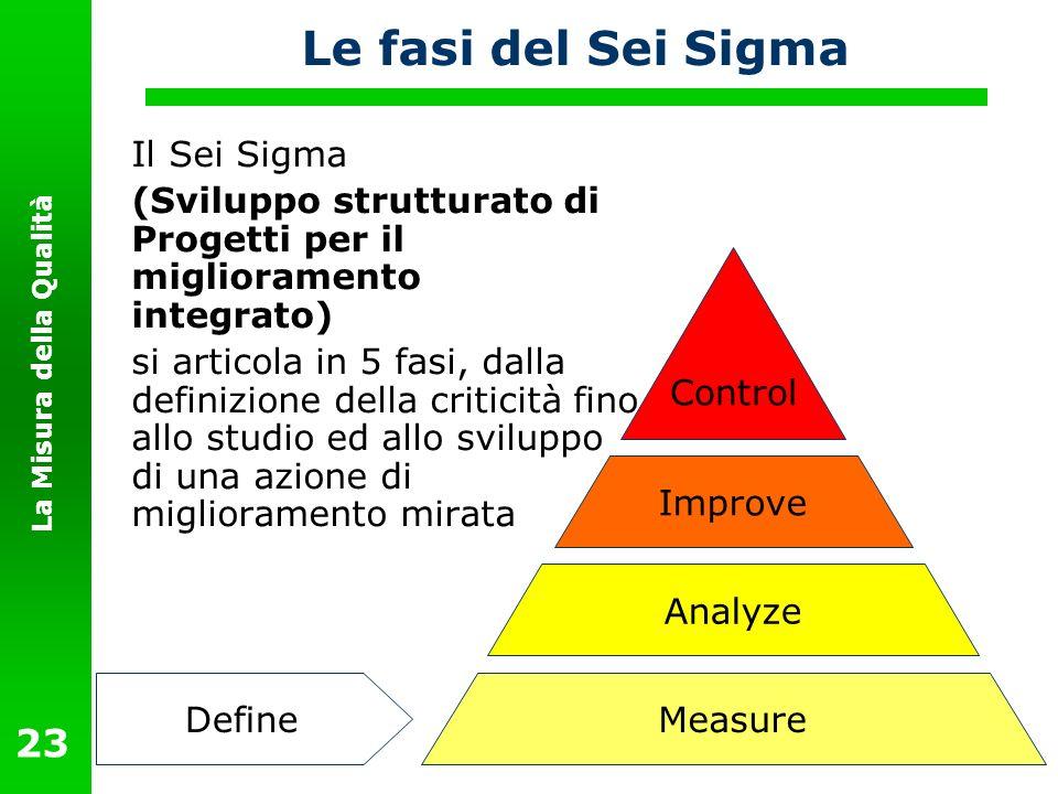 La Misura della Qualità 23 Le fasi del Sei Sigma Il Sei Sigma (Sviluppo strutturato di Progetti per il miglioramento integrato) si articola in 5 fasi,