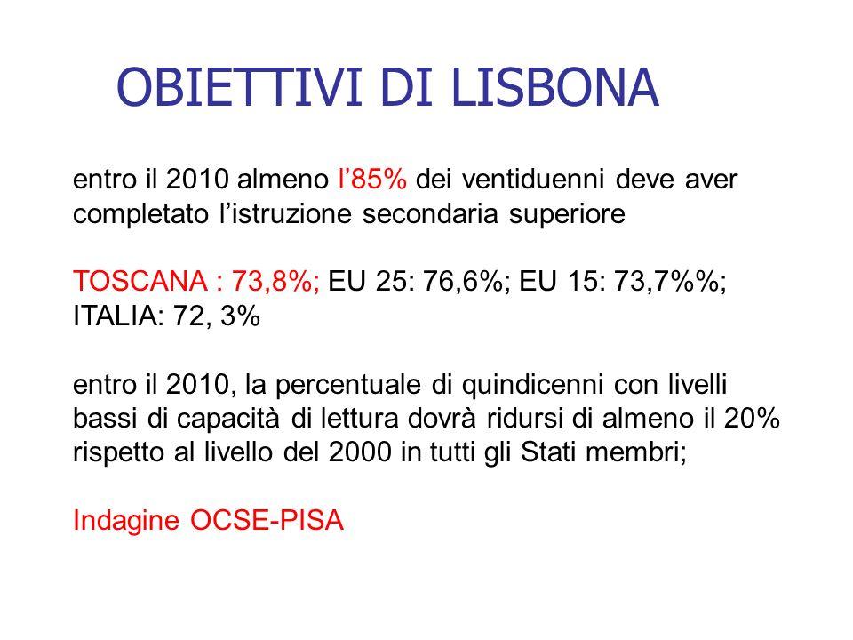 OBIETTIVI DI LISBONA entro il 2010 almeno l85% dei ventiduenni deve aver completato listruzione secondaria superiore TOSCANA : 73,8%; EU 25: 76,6%; EU 15: 73,7%; ITALIA: 72, 3% entro il 2010, la percentuale di quindicenni con livelli bassi di capacità di lettura dovrà ridursi di almeno il 20% rispetto al livello del 2000 in tutti gli Stati membri; Indagine OCSE-PISA