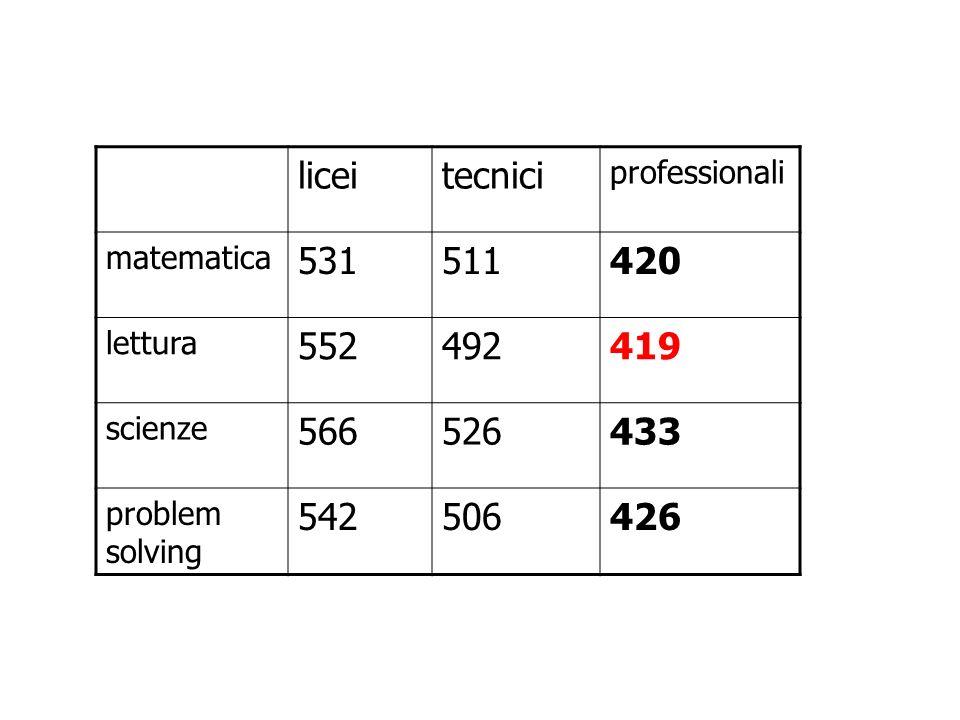 liceitecnici professionali matematica 531511420 lettura 552492419 scienze 566526433 problem solving 542506426