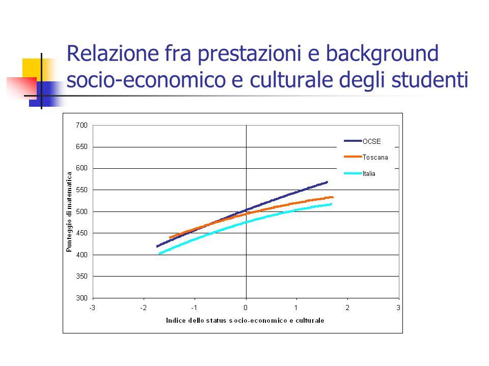 Relazione fra prestazioni e background socio-economico e culturale degli studenti