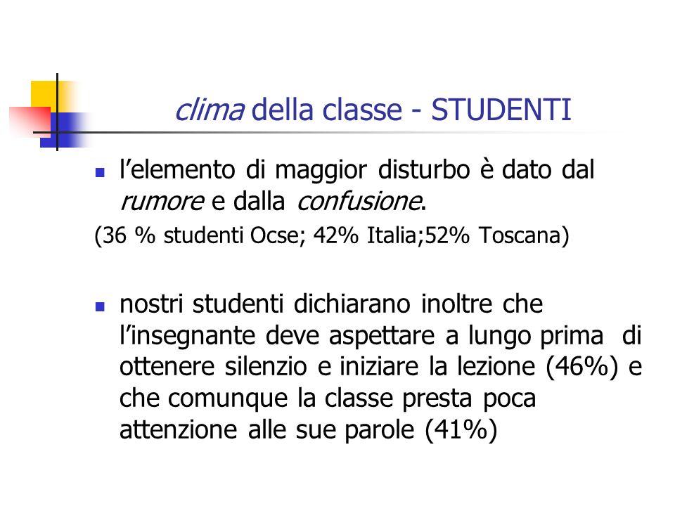 clima della classe - STUDENTI lelemento di maggior disturbo è dato dal rumore e dalla confusione.