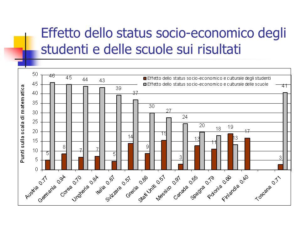 Effetto dello status socio-economico degli studenti e delle scuole sui risultati E