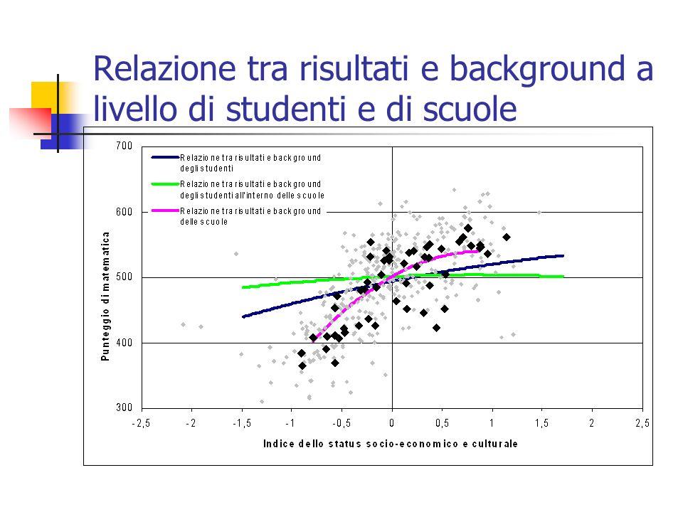 Relazione tra risultati e background a livello di studenti e di scuole