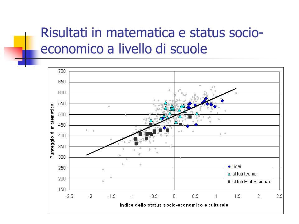 Risultati in matematica e status socio- economico a livello di scuole