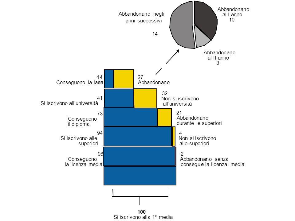 la Toscana nel quadro complessivo posizione intermedia a livello superiore per quanto riguarda la media italiana e la macroarea Centro a livello inferiore per quanto riguarda la media OCSE e la macroarea Nord