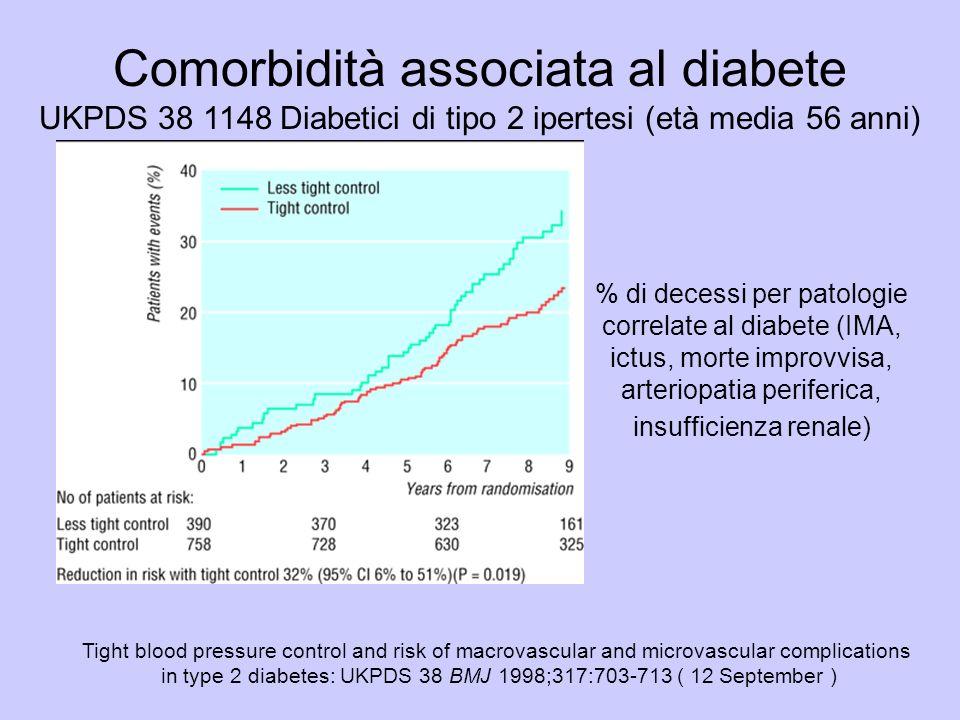 % di decessi per patologie correlate al diabete (IMA, ictus, morte improvvisa, arteriopatia periferica, insufficienza renale) Tight blood pressure con