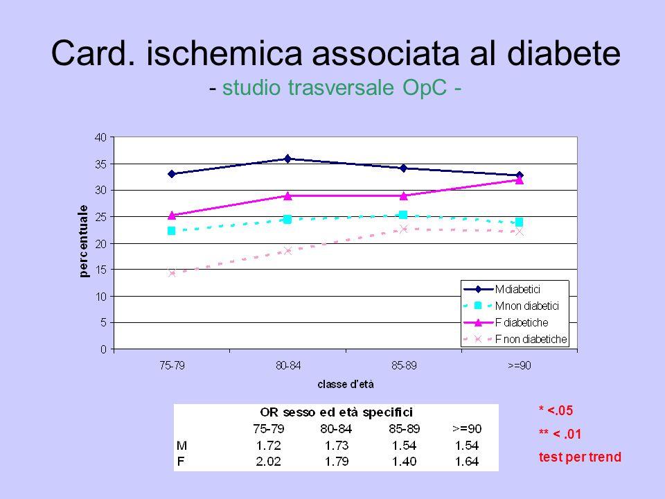 Card. ischemica associata al diabete - studio trasversale OpC - * <.05 ** <.01 test per trend