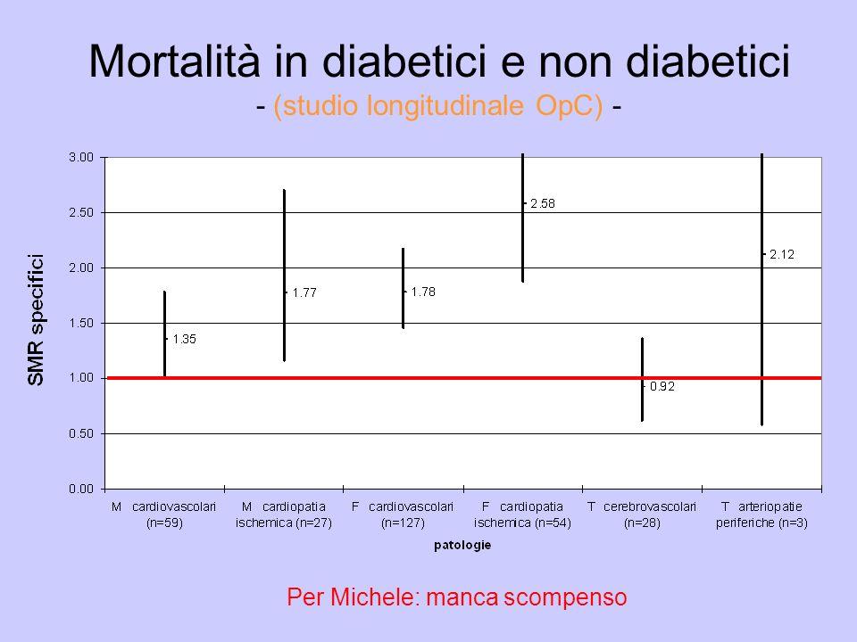 Mortalità in diabetici e non diabetici - (studio longitudinale OpC) - Per Michele: manca scompenso