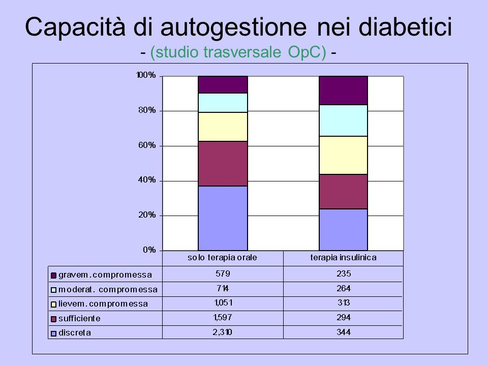 Capacità di autogestione nei diabetici - (studio trasversale OpC) -