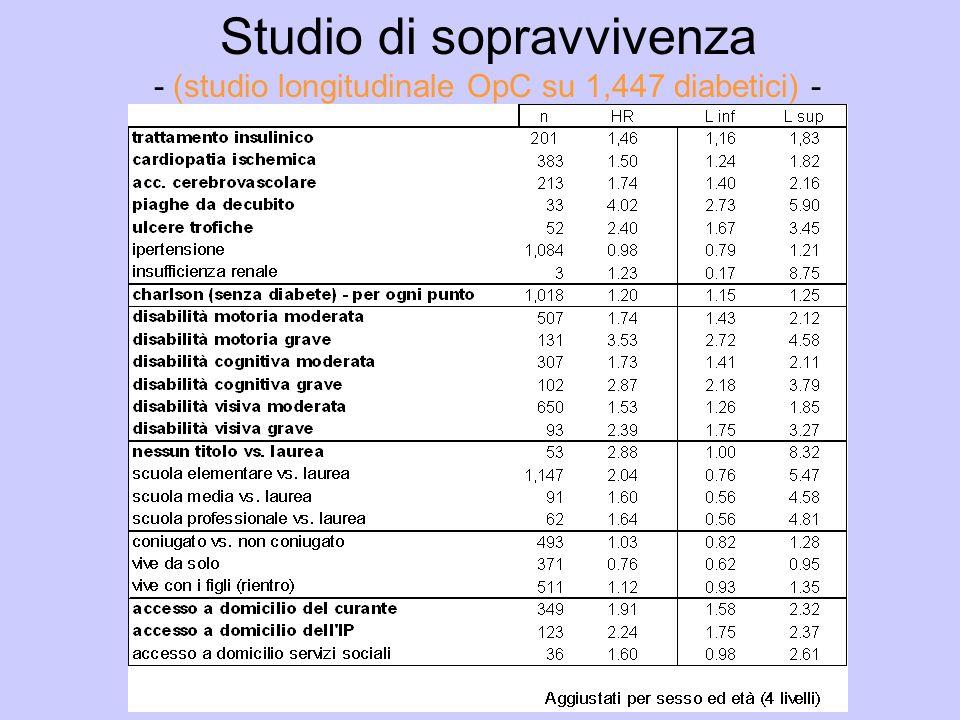 Studio di sopravvivenza - (studio longitudinale OpC su 1,447 diabetici) -