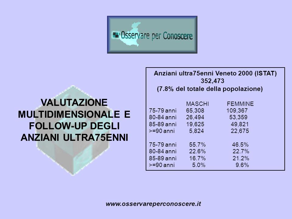 www.osservareperconoscere.it Anziani ultra75enni Veneto 2000 (ISTAT) 352,473 (7.8% del totale della popolazione) MASCHI FEMMINE 75-79 anni 65,308 109,