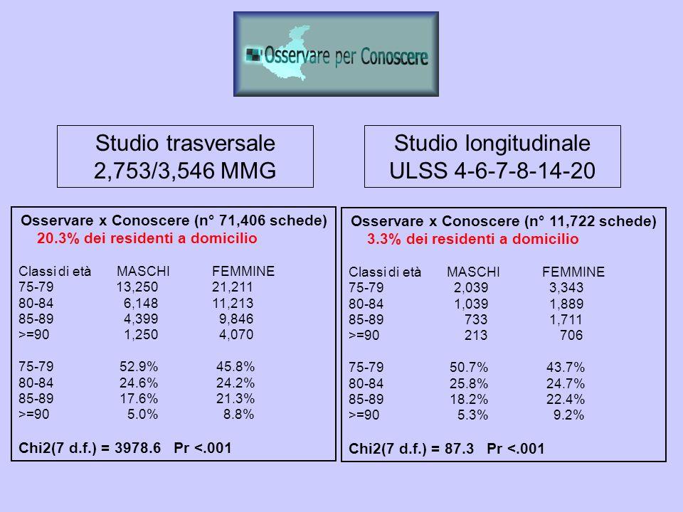 Osservare x Conoscere (n° 71,406 schede) 20.3% dei residenti a domicilio Classi di età MASCHI FEMMINE 75-79 13,250 21,211 80-84 6,148 11,213 85-89 4,3