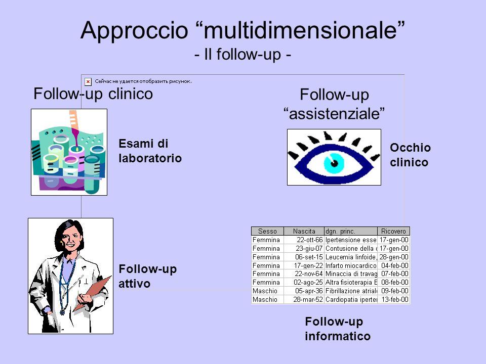 Follow-up clinico Follow-up assistenziale Esami di laboratorio Follow-up attivo Occhio clinico Follow-up informatico Approccio multidimensionale - Il