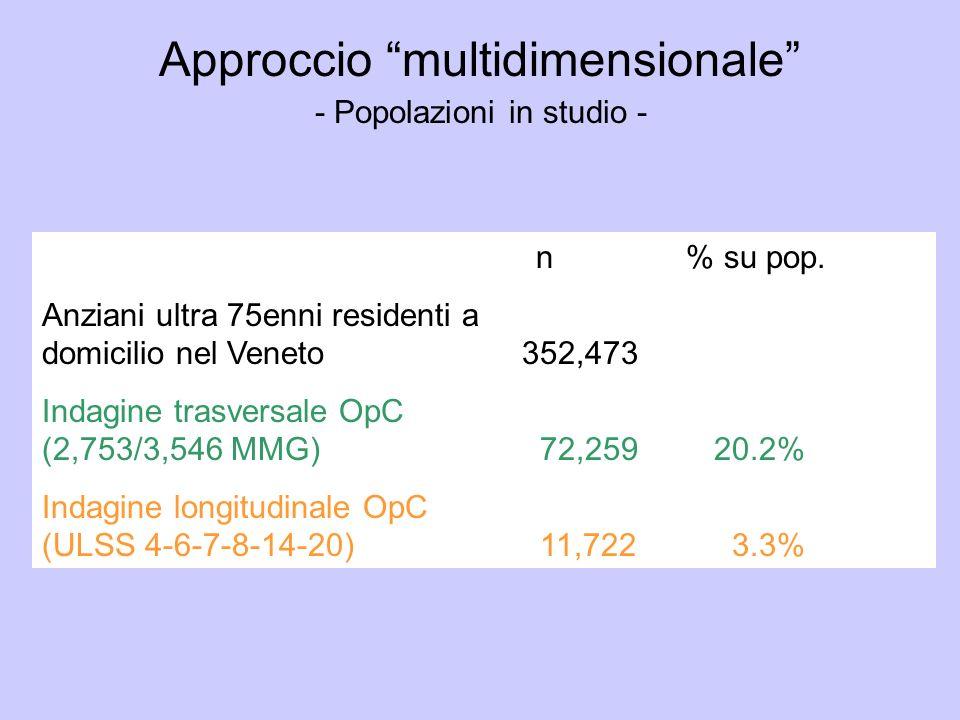 n % su pop. Anziani ultra 75enni residenti a domicilio nel Veneto352,473 Indagine trasversale OpC (2,753/3,546 MMG) 72,259 20.2% Indagine longitudinal