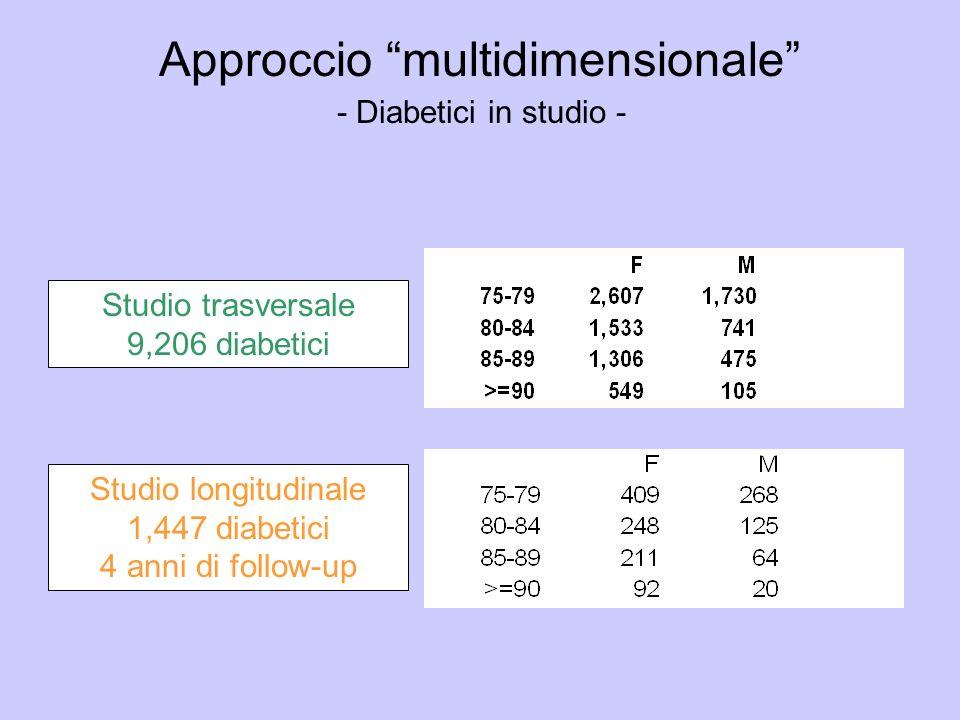 Studio longitudinale 1,447 diabetici 4 anni di follow-up Studio trasversale 9,206 diabetici Approccio multidimensionale - Diabetici in studio -